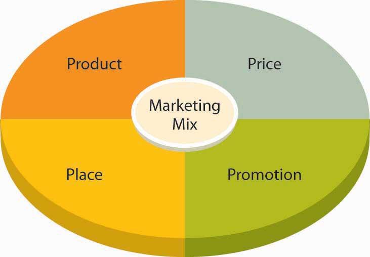 promotie nieuws marketingmix